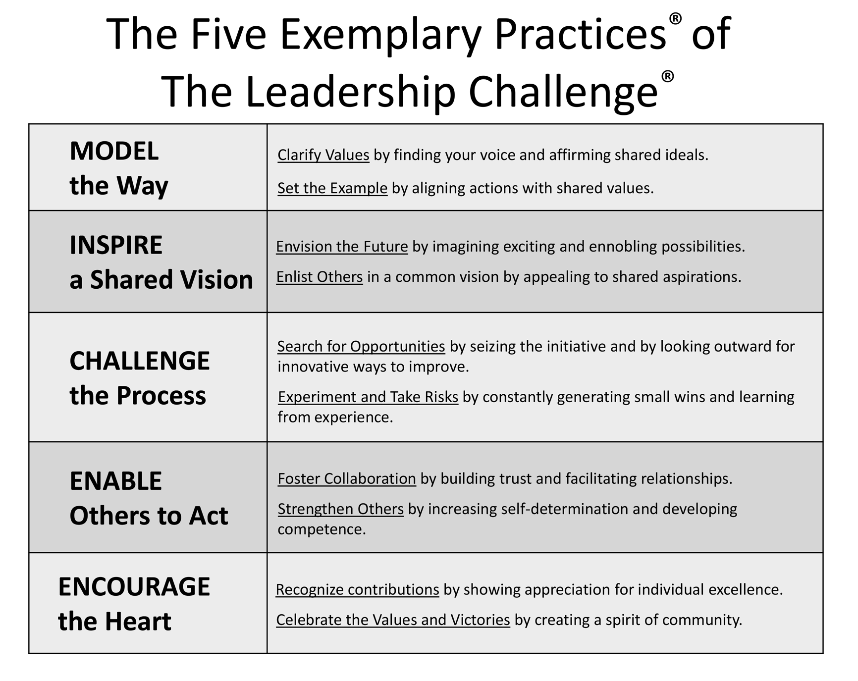 the-five-exemplary-practices-of